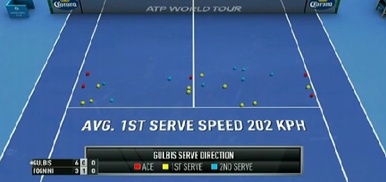 Gulbis' serve direction in set 1 (@ Sky Sports)